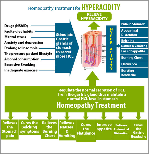 homeopathy treatment for acidity