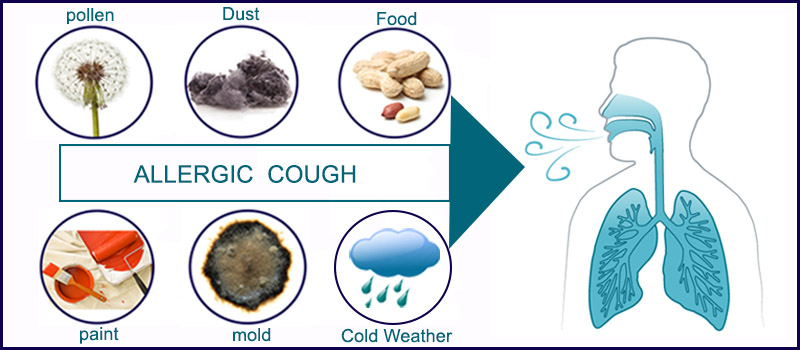 homeopathy treatment for allergic cough